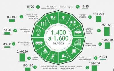 Reduzir o Custo Brasil